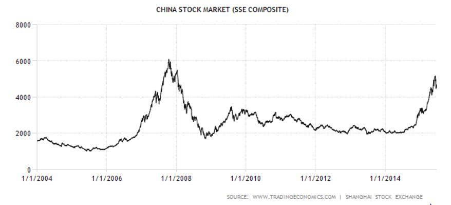 Börse Shanghai in den vergangenen zehn Jahren