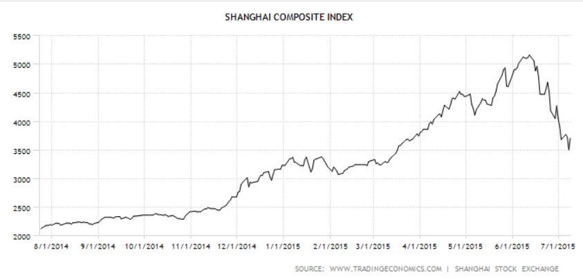 Kurse Shanghai II